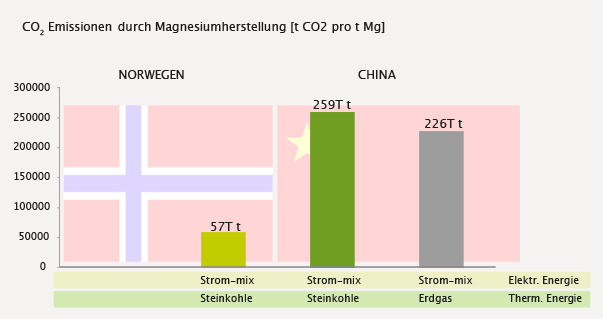 co2-emission-magnesiumherstellung